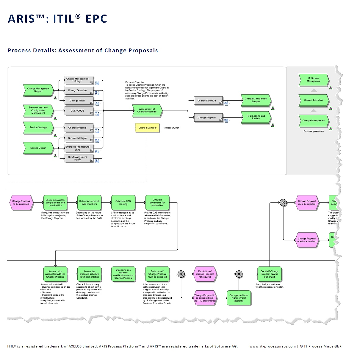 Itil process map for aris aris itil malvernweather Gallery