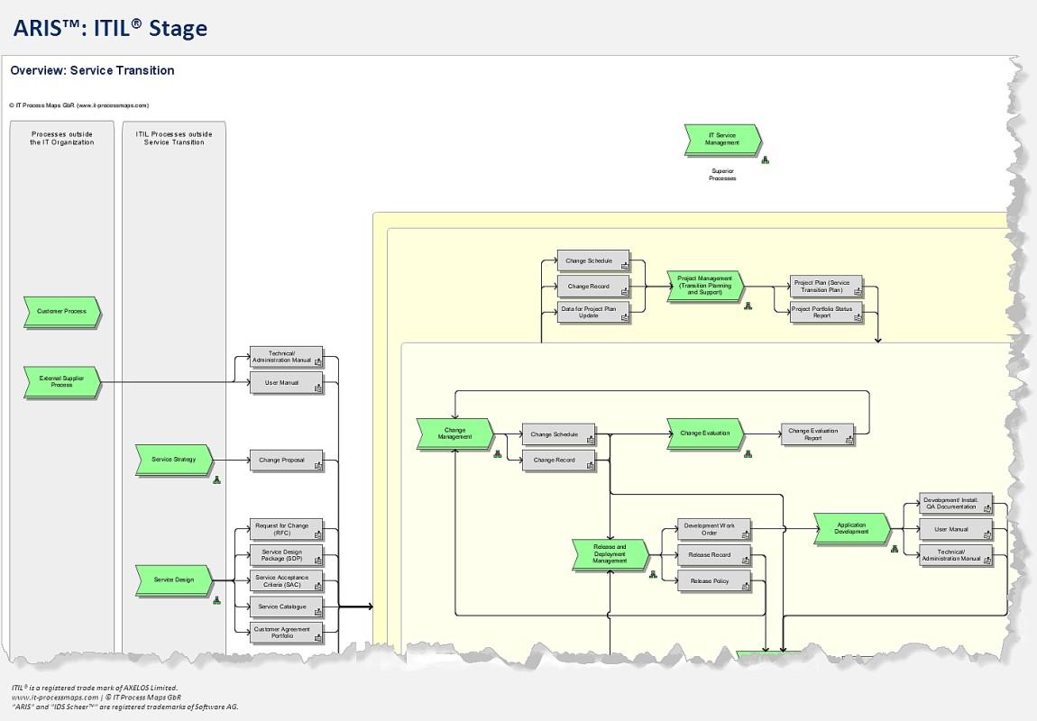 Itil process map for aris aris itil core disciplines ccuart Choice Image
