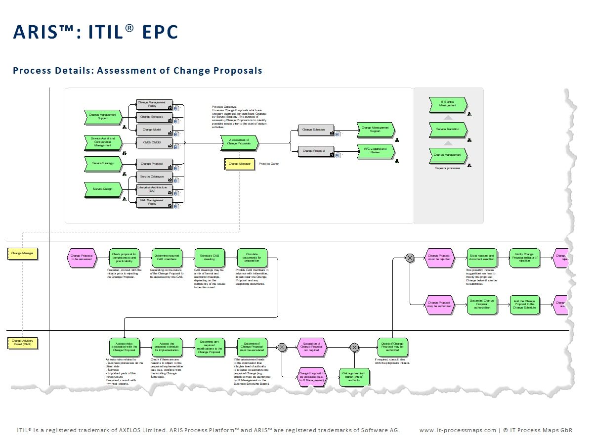 Chains - EPCs) for all ITIL 2011 processes. The ARIS ITIL EPCs contain