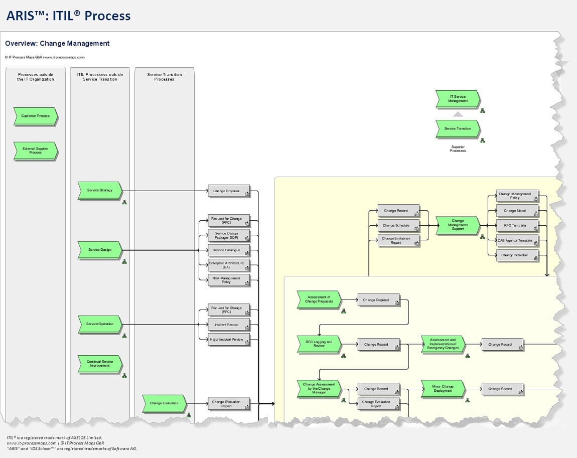 Itil process map for aris aris itil processes ccuart Choice Image