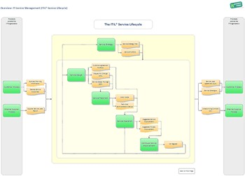 iGrafx ITIL Model Service Lifecycle
