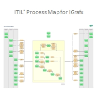 The ITIL 2011 solution for iGrafx