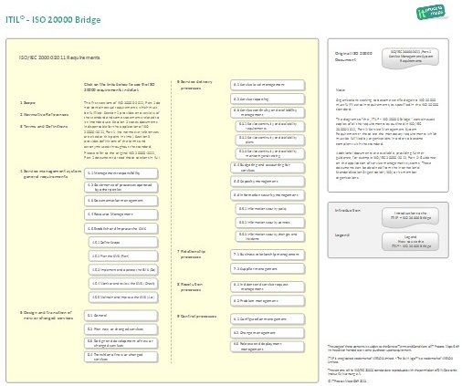 ISO 20000 processes based on ITIL 2011.
