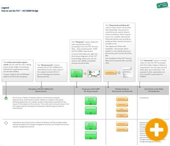 ITIL ISO 20000 Legend