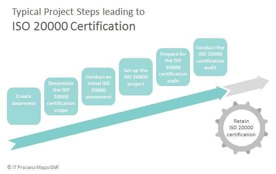 Typical steps leading to ISO 20000 certification.