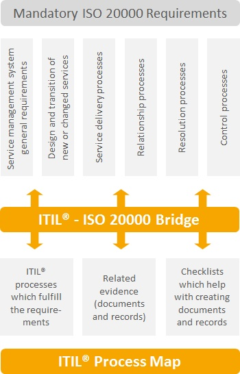 ISO 20000 - Contents