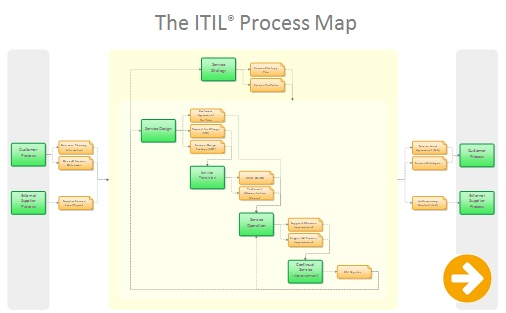 ITIL Process Map 2011