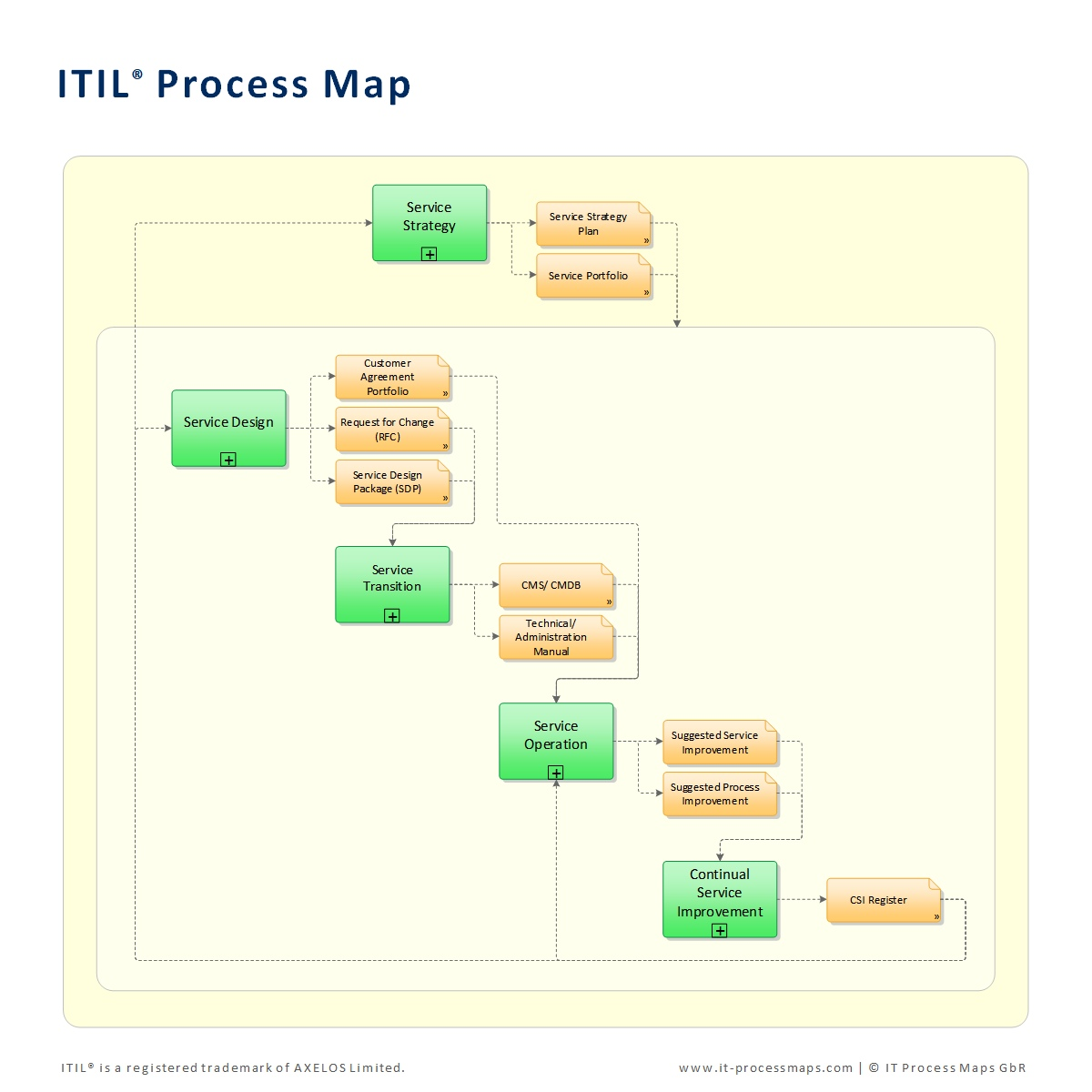 ITIL Process Templates - The ITIL Process Map