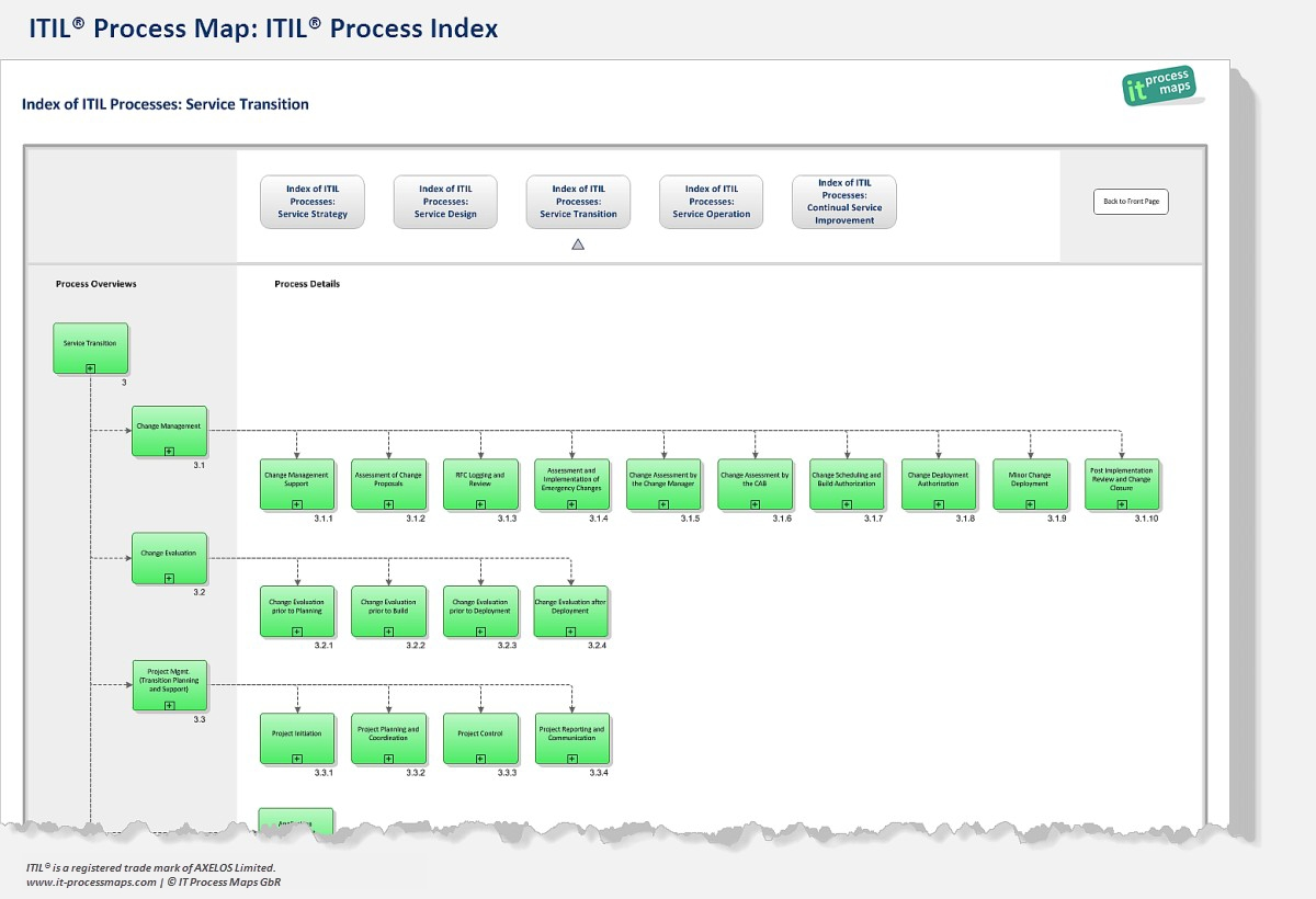 Itil process flow chart symbols for Itil v3 templates