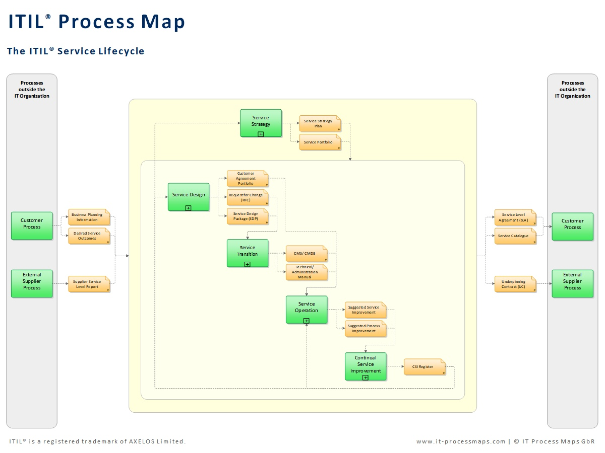 business process catalogue template - the itil process map