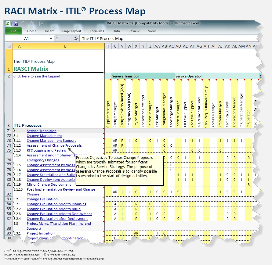 The itil process map for Itil document templates