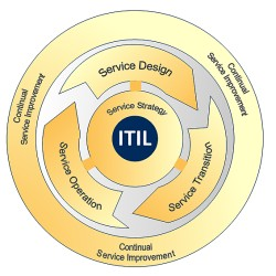The ITIL Service Lifecycle