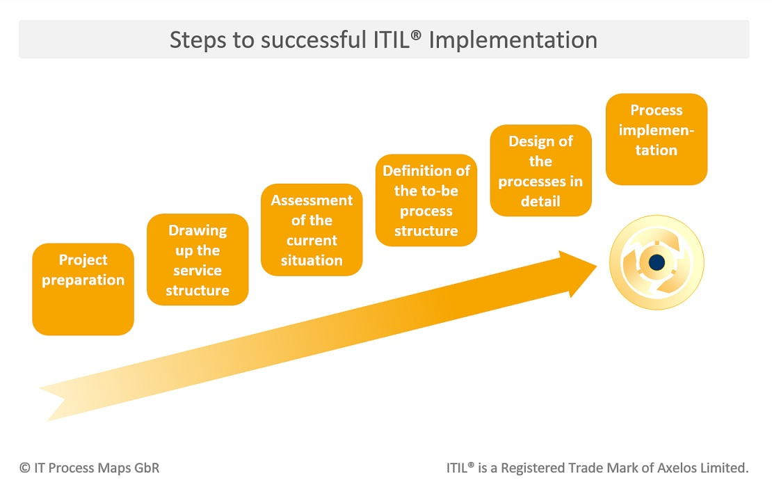 ITIL project course | ITIL implementation using ITIL templates