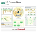 IT Process Maps on Pinterest