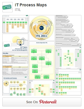 IT Process Maps on Pinterest: ITIL, IT Service Management and ISO 20000.