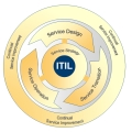ITIL Wiki in Deutsch