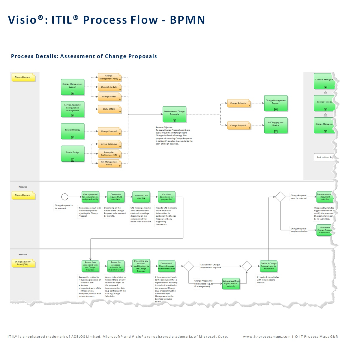 Visio Site Map Examples: ITIL Process Map For Visio