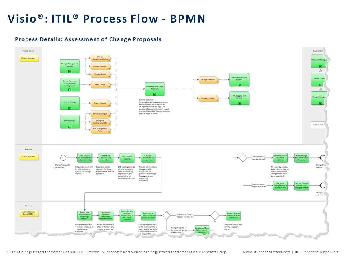 Visio process map template bpmn itil visio process flows bpmn ccuart Gallery