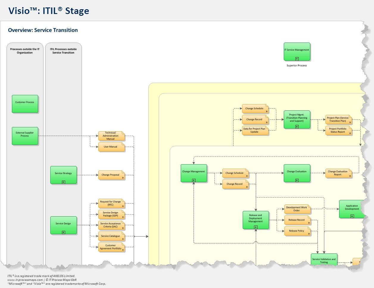 28+ [ Visio 2010 Bpmn ]   using visio 2010 bpmn to design ... Visio Wiring Diagram Template on wiring diagram book, wiring diagram templates, wiring diagram cloud,