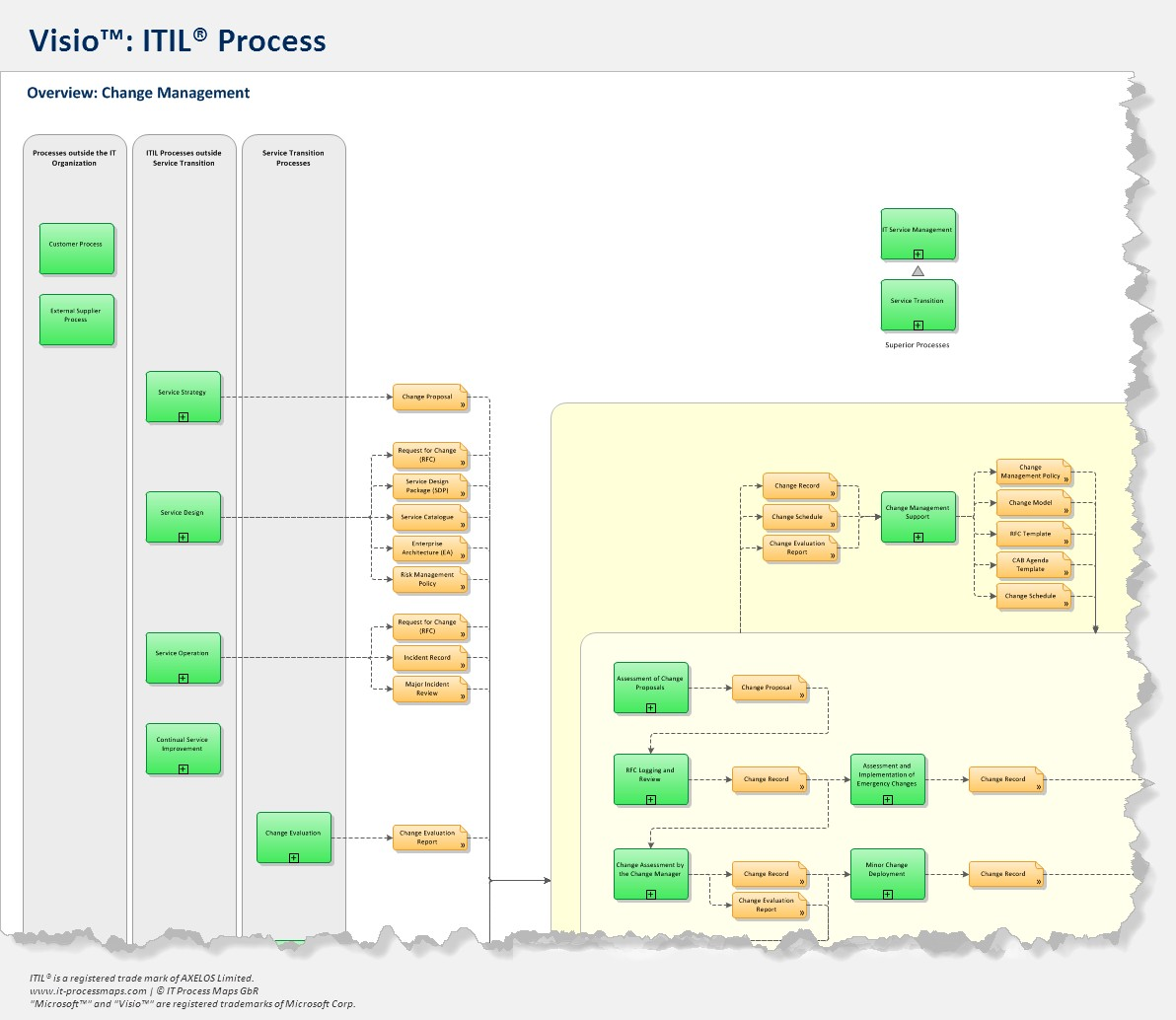 Itil process map for visio for Itil v3 templates